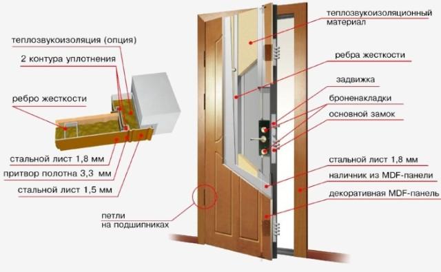Схема звукоизолирования межкомнатных дверей