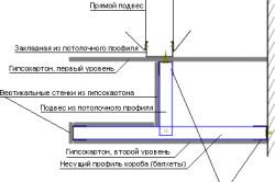 Схема двухуровнего гипсового потолка