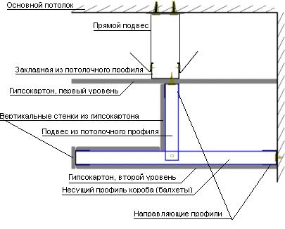 Схема двухуровнего гипсового