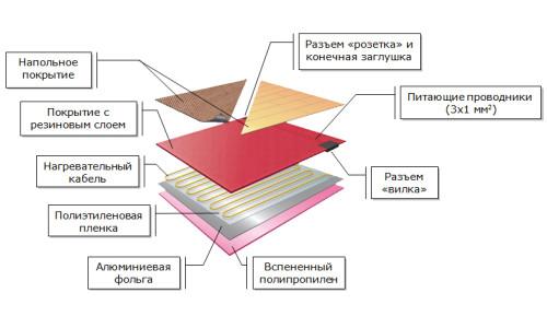 Схема теплого пола под ламинат