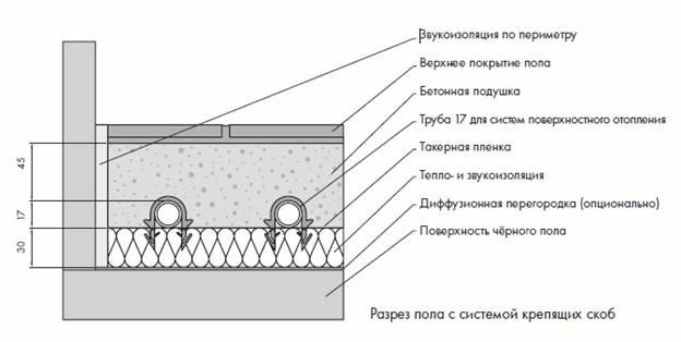 Схема теплого пола с системой