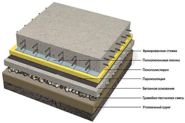 Схема устройства бетонного