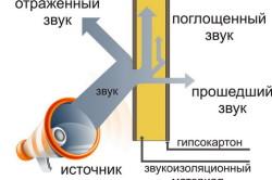 Упрощенная схема работы звукоизоляционного материала