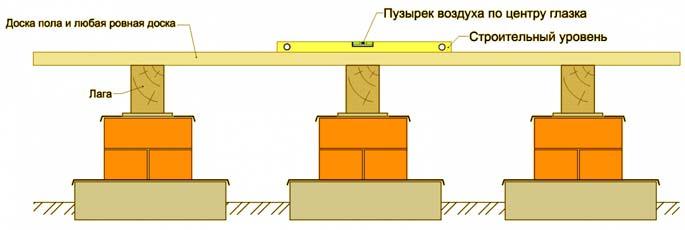 Укладка Лаг На Фундамент Пошаговая Инструкция