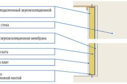 Звукоизоляции внутренних перегородок