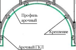 Схема крепления гипсокартона к каркасу арки