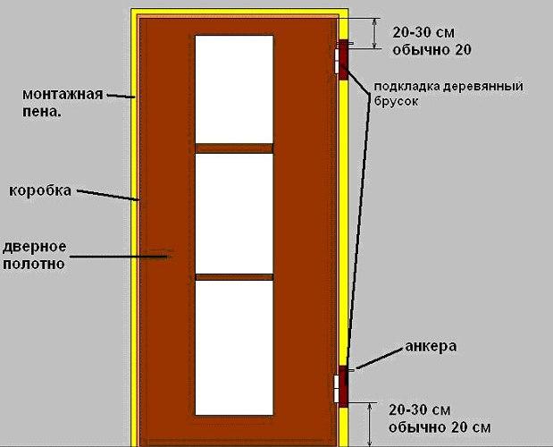 Конструкция межкомнатной двери