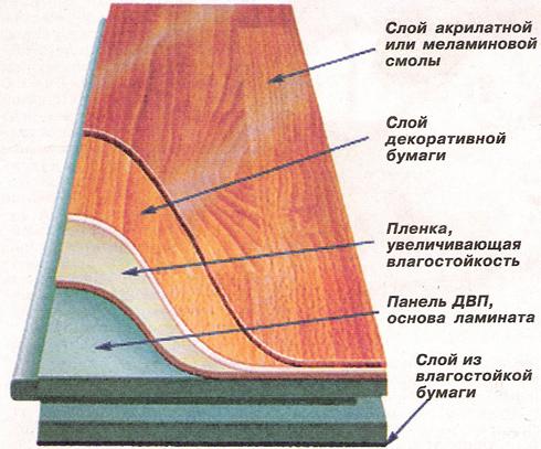 Схема ламинатной доски