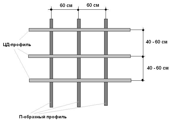 Схема обрешетки под