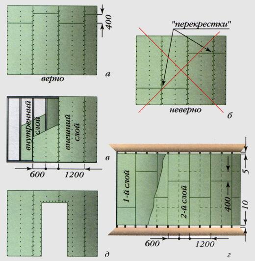 Схема правильной стыковки