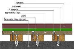 Укладка ламината на деревянное основание