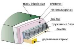 Схема мягкого дивана в разрезе