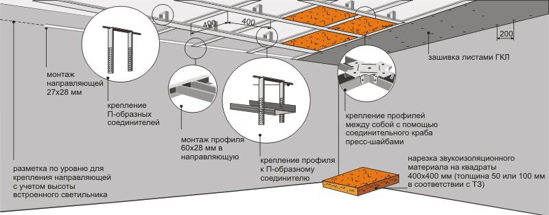Схема монтажа гипсокартонного