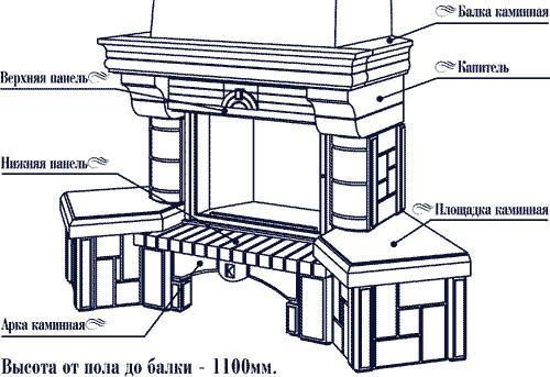 Схема устройства фальш-камина
