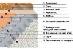 "Схема отделки фасада штукатуркой ""Короед"""