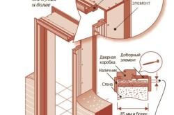 Схема установки дверного короба