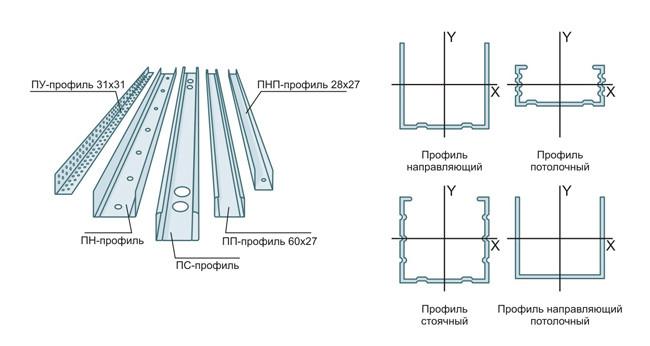 Схема сборки каркаса путем