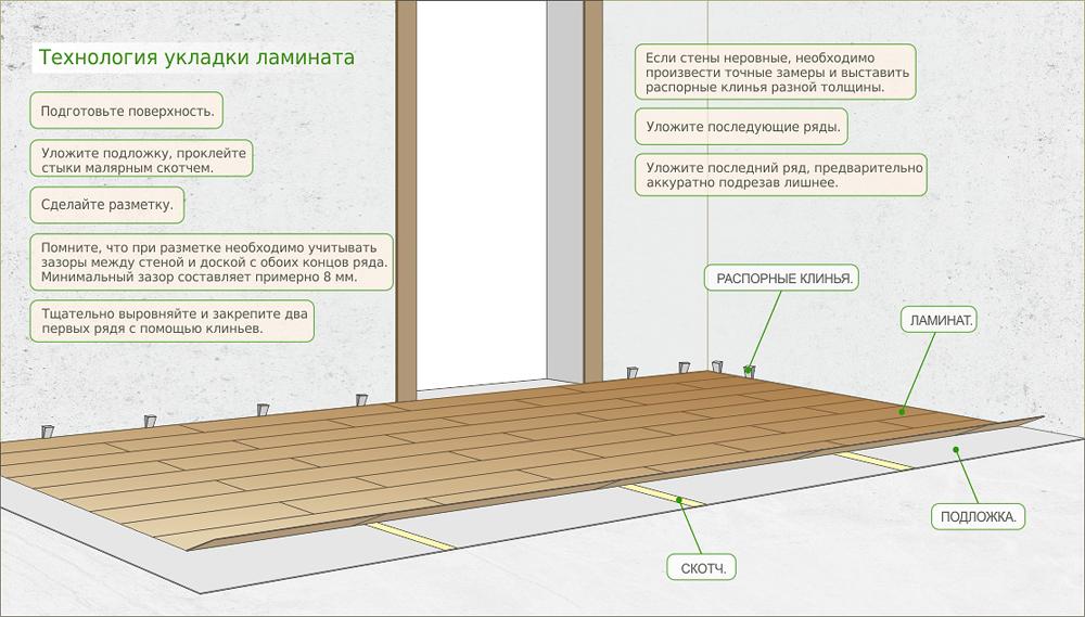Укладка ламината на деревянный пол своими руками пошаговая инструкция