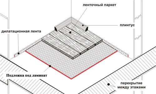 Схема монтажа подложки под