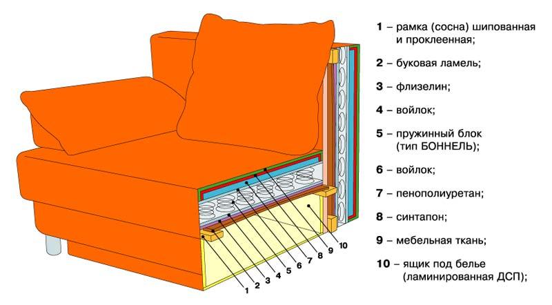 Как обшить диван своими руками фото 987