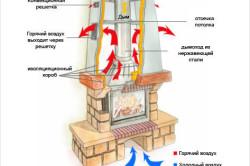 Схема работы дровяного камина