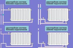Виды подсоединения радиаторов