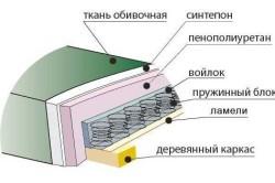 Схема устройства пружинного блока