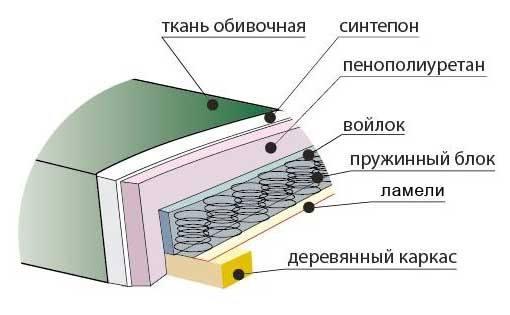 Устройство дивана еврокнижки