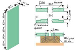 Как монтировать гипсокартон на стену
