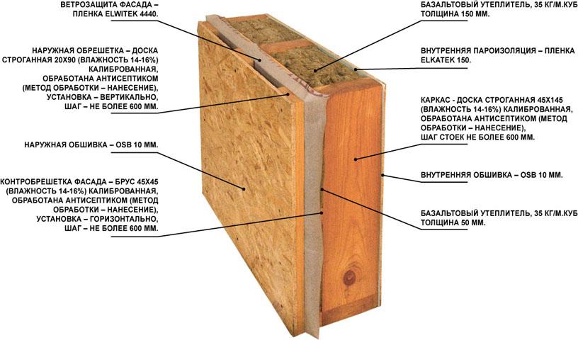 Отделка стен осб плитами: подготовительные работы и основ....