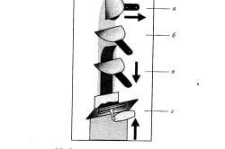 Схема заделки швов гипсокартона