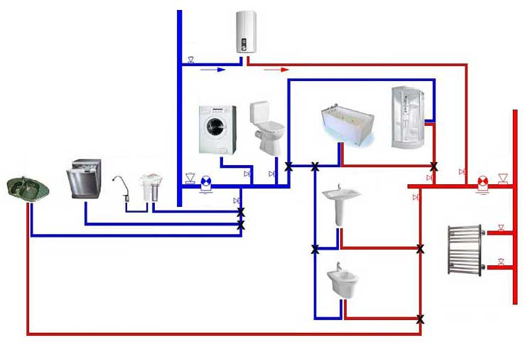 водопровода в квартире