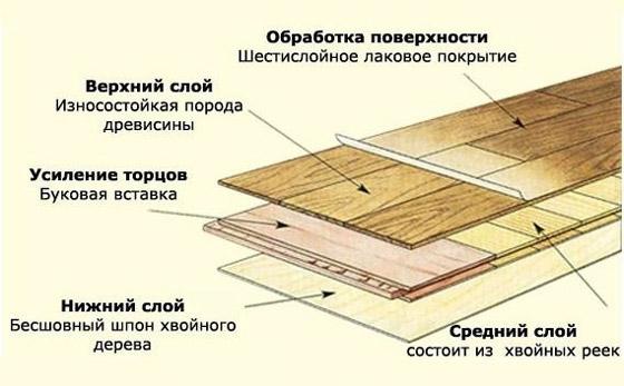Схема паркетной доски