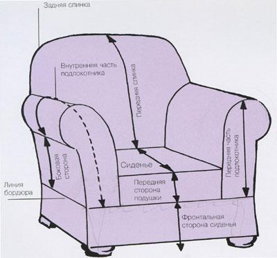 Схема разметки перед обивкой