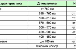 Таблица разновидностей светодиодов