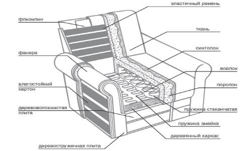 Схема обивки кресла