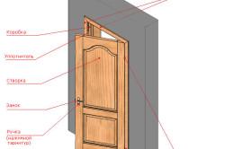 Элементы распашной двери