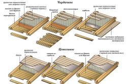 Варианты конструкций перекрытий в деревянном доме