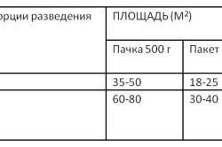 Пропорции клея для разных обоев