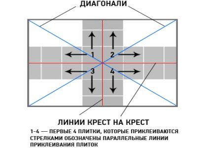 Схема укладки потолочной