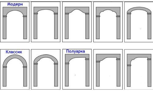 Разновидности дверных арок из гипсокартона