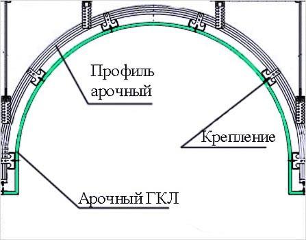 Схема арки из гипсокартона