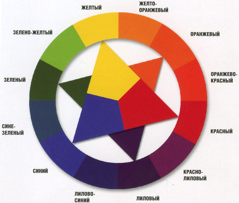Про дополнительные цвета в цветовом круге