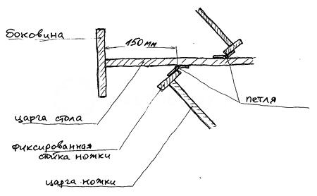 Схема крепления ножек стола-