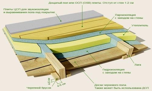 Схема монтажа чернового пола на лагах