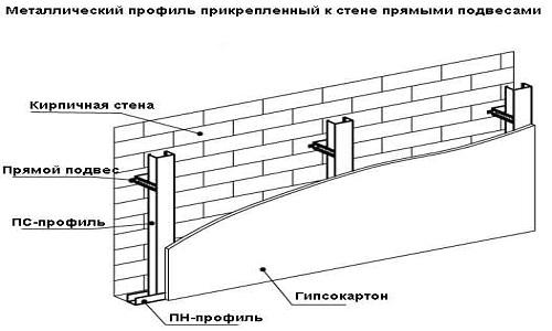 Схема монтажа гипсокартона на металлический профиль