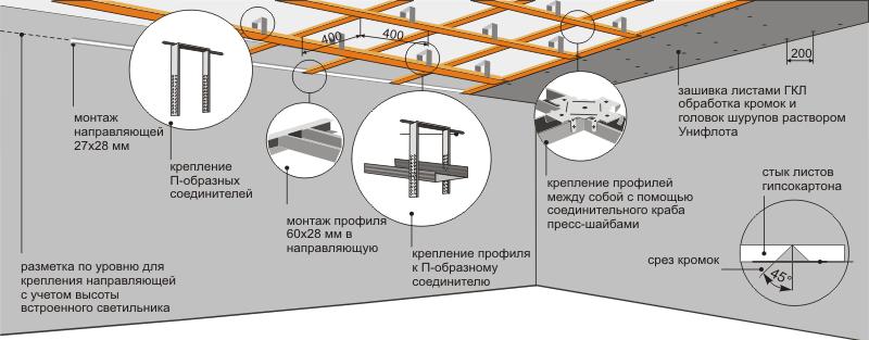 Гипсокартон потолки монтаж своими руками инструкция 576