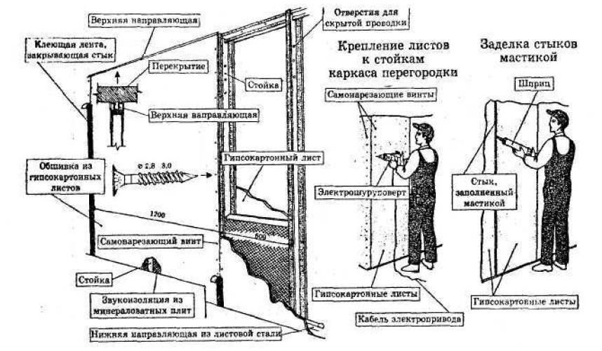 Схема монтажа перегородки из