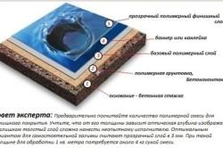 Схема декоративного наливного пола