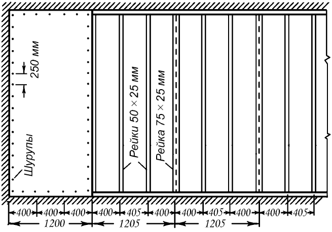Схема облицовки гипсокартоном